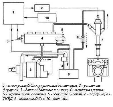 Схема топливной системы Common